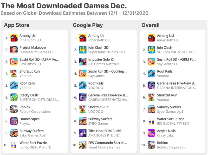 Ladatuimmat mobiilipelit App Storessa ja Google Playssa joulukuussa 2020. Kuva: AppFigures.