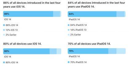 Applen 24. helmikuuta 2021 mittaamat tiedot iOS-versioiden yleisyydestä.