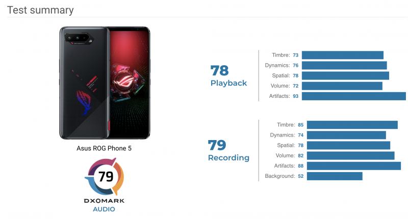 DxOMark julkaisi jo Audio-testin Asus ROG Phone 5:stä.