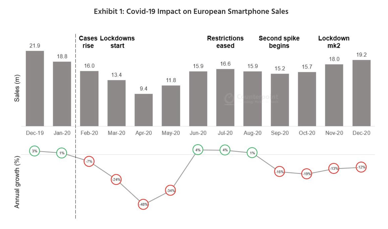 Näin älypuhelinmyynti kehittyi Euroopassa läpi vuoden 2020 tutkimusyhtiö Counterpoint Researchin mukaan.