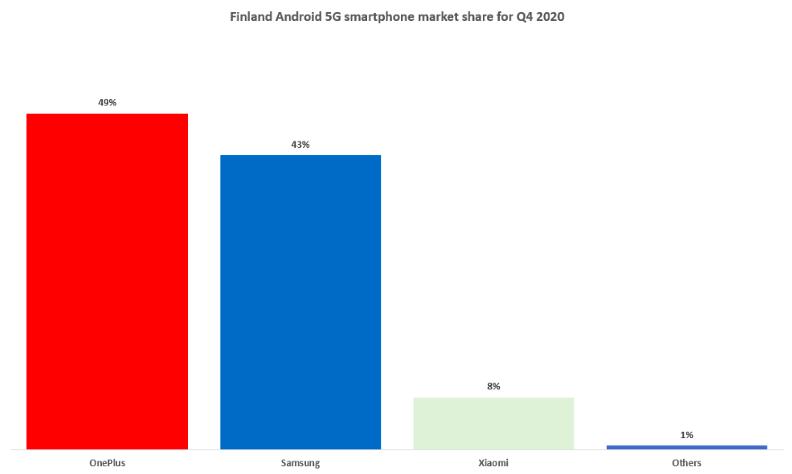 5G-Android-älypuhelinten markkinaosuudet Suomessa loka-joulukuussa 2020.