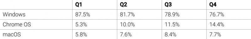 Tutkimusyhtiö IDC:n luvut eri PC-käyttöjärjestelmien osuudesta toimituksista vuoden 2020 neljällä eri vuosineljänneksellä.