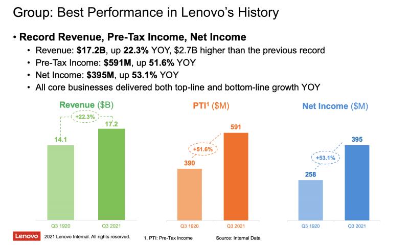 Loppuvuosi oli Lenovolle kokonaisuutena ennätyksellinen.