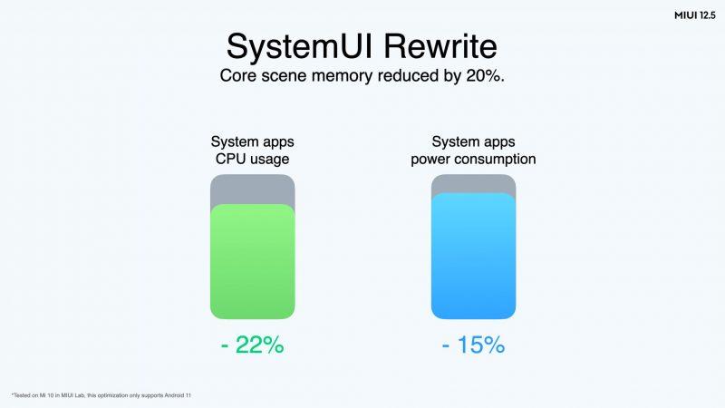 Käyttöliittymän uudelleenkirjoittaminen MIUI 12.5:ssä vähentää suoritinkäyttöä ja virrankulutusta.