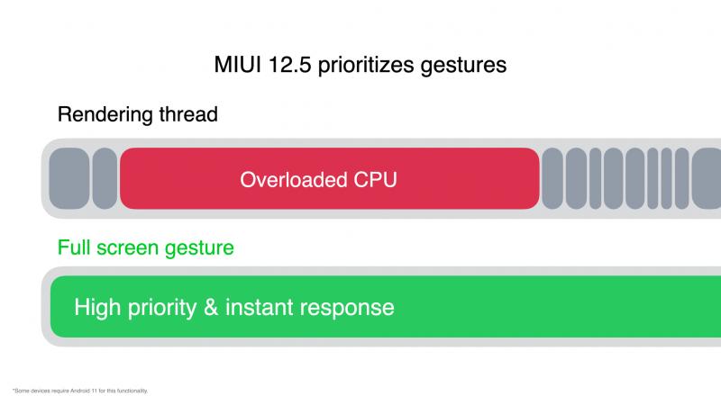 Käyttöliittymän eleiden suorittamista MIUI 12.5:ssä jouhevoittaa käsittely erillisenä säikeinä.