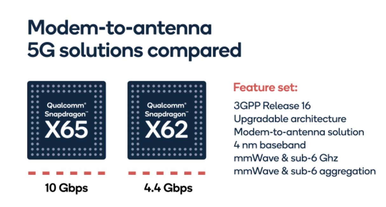 Snapdragon X65 5G:n rinnalla Qualcomm julkisti myös Snapdragon X62 5G:n.
