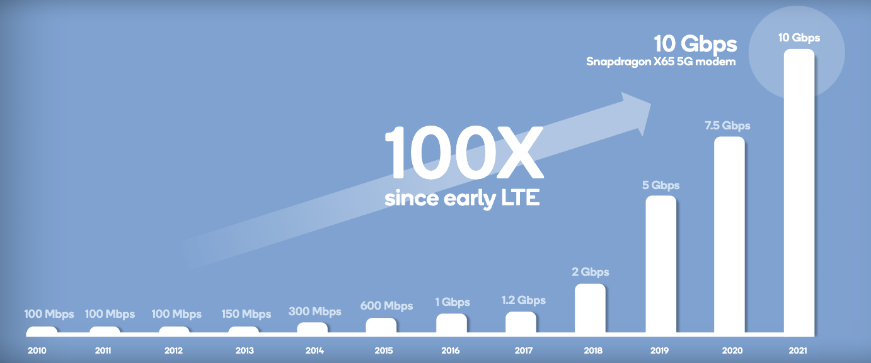 Näin mobiilitiedonsiirron nopeudet ovat kasvaneet. 5G-verkkojen uusi 10 Gbit/s -huippunopeus on jopa satakertainen varhaiseen 4G LTE:hen verrattuna.