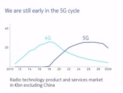 Nokia odottaa 5G-myynnin huippujaksosta tuplasti 4G:tä pidempää, ja tuo huippu on vasta edessä vuosina 2024-2028.