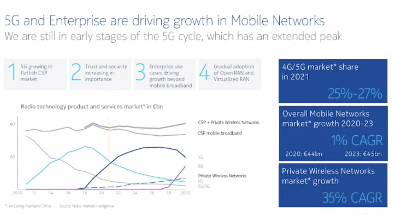Näin Nokia ennakoi mobiiliverkkomarkkinan kehittyvän. 5G:n huippu on vielä pitkällä edessä, mutta alle kymmenen vuoden päässä häämöttää jo myös 6G.