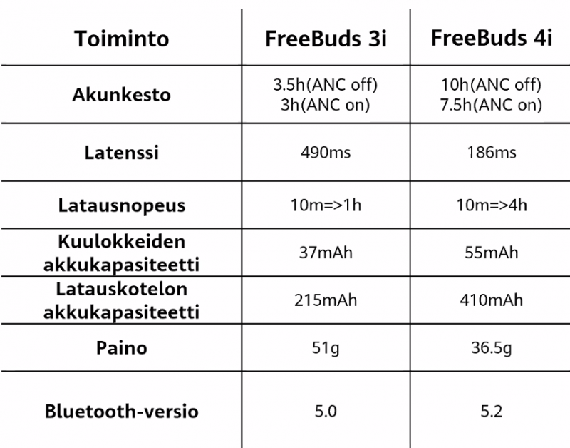 FreeBuds 3i vs. uudet FreeBuds 4i -kuulokkeet.