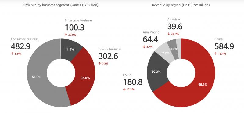 Huawein liikevaihdon jakauma eri liiketoimintasegmenteille ja maantieteellisesti vuonna 2020. Kiina toi kasvua, muualta kertyi laskua.