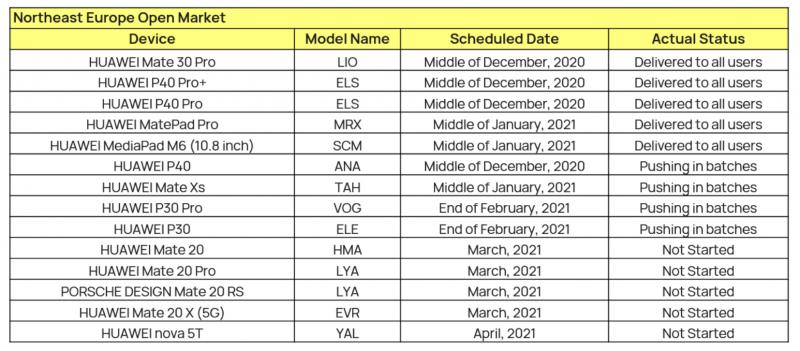 Huawein EMUI 11 -päivitysaikataulu.