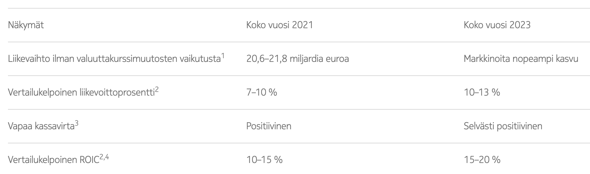 Nokian aiemmin kertomat näkymät vuodelle 2021 ja tänään kerrotut näkymät vuodelle 2023.