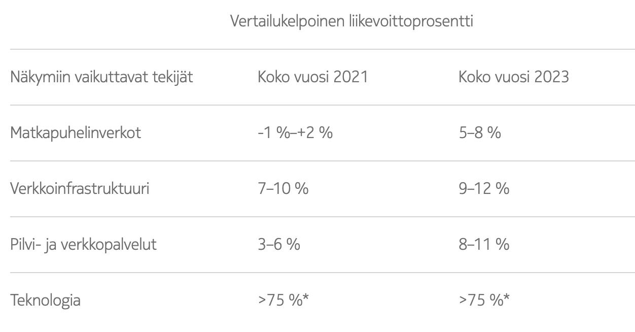 Nokian odottamat eri liiketoimintaryhmien odotetut vertailukelpoisen liikevoiton prosentit vuosina 2021 ja 2023.