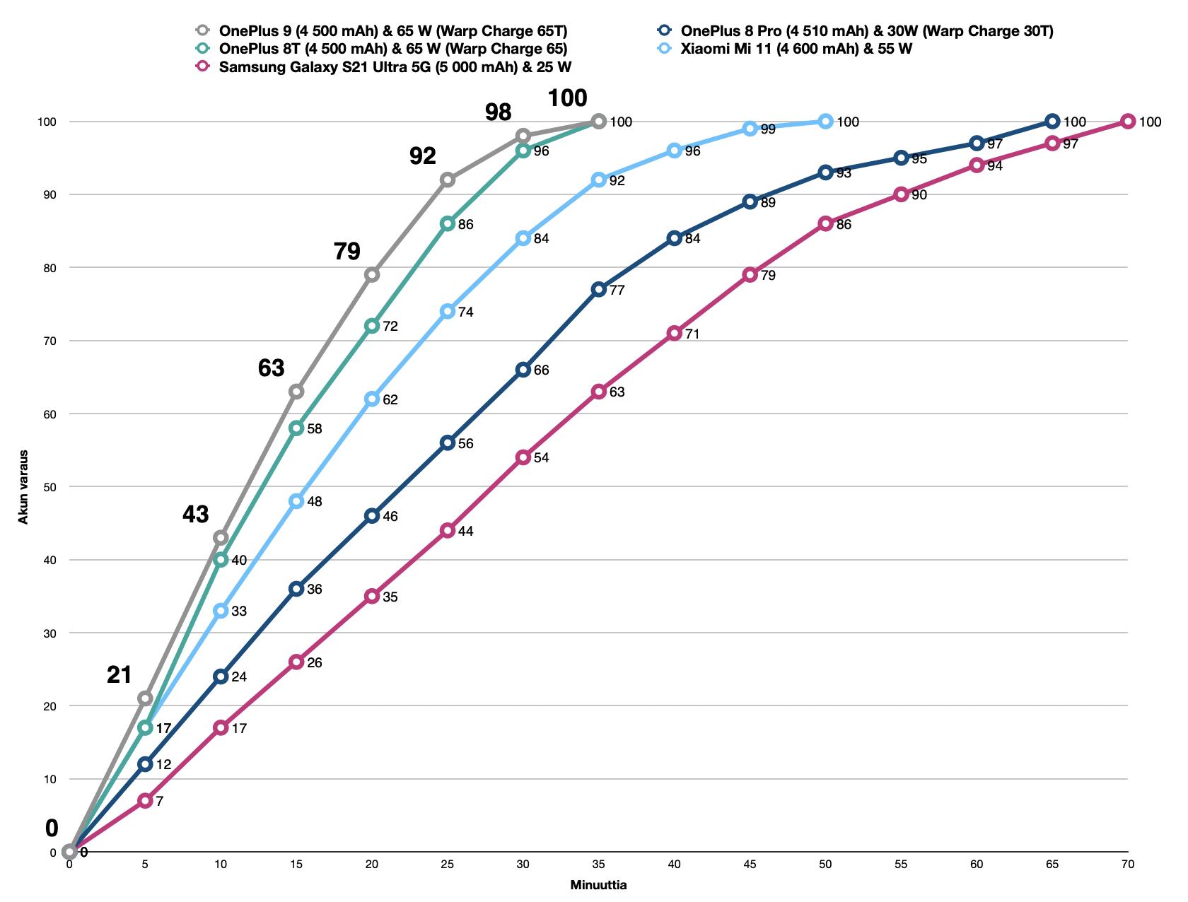 OnePlussan 65 watin lataus on entistä nopeampi myös OnePlus 9:ssä.