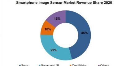 Strategy Analytics -tutkimusyhtiön tilasto älypuhelinten kamerakennojen liikevaihdosta vuonna 2020.