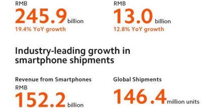 Xiaomin vuoden 2020 avainlukuja: älypuhelintoimitukset kasvoivat 17,5 prosenttia ja liikevaihto älypuhelinmyynnistä 24,6 prosenttia.