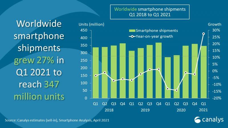 Alkuvuonna toimitettiin maailmanlaajuisesti 347 miljoonaa älypuhelinta, kertoo tutkimusyhtiö Canalys.