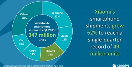 Xiaomin älypuhelintoimitukset kasvoivat alkuvuonna vahvasti.