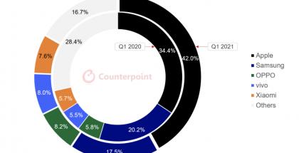 Counterpointin tilasto älypuhelintoimitusten liikevaihdosta tammi-maaliskuussa 2021 vs. 2020.