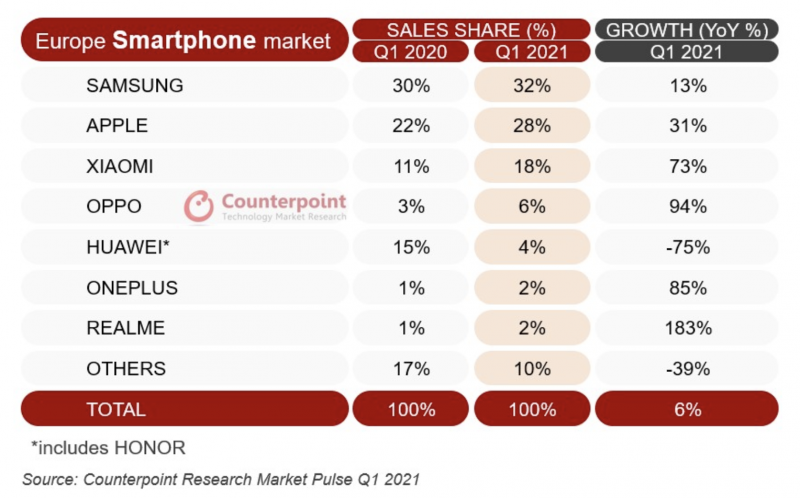 Counterpoint Researchin tilasto älypuhelinmyynnistä Euroopassa alkuvuonna 2021.