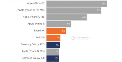 Tutkimusyhtiö Counterpoint Researchin tilasto maailmanlaajuisesti tammikuussa 2021 eniten myydyistä älypuhelinmalleista.