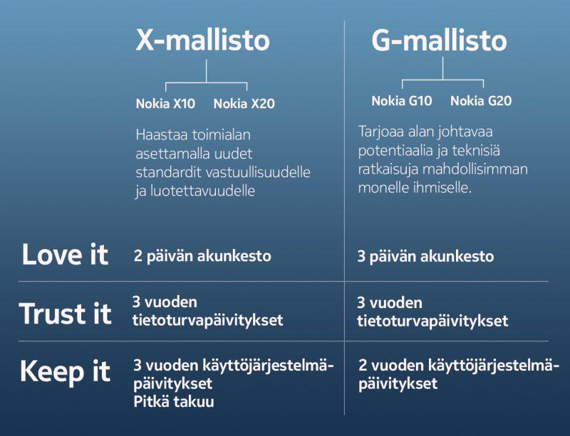 Näin Suomessa myyntiin tulevat Nokia-älypuhelinten X- ja G-sarjat eroavat toisistaan.