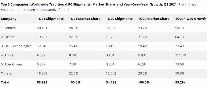 Tutkimusyhtiö IDC:n tilasto PC-tietokonetoimituksista alkuvuonna 2021 ja vuodentakaiseen verrattuna.