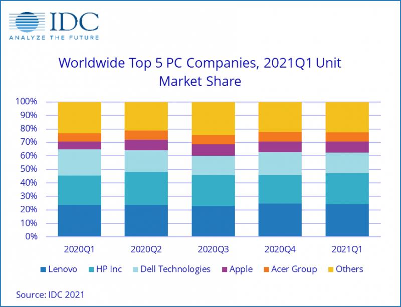 Eri tietokonevalmistajien markkinaosuuden kehitys viime vuosineljänneksinä. Kuva: IDC.