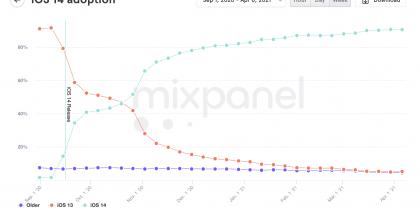 Mixpanelin tilasto iOS 14:n yleistymisestä sen viime syksyn julkaisun jälkeen.