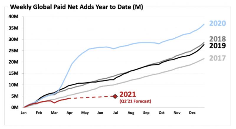 Viime vuosi toi Netflixille poikkeuksellisen kasvuspurtin tilaajamäärässä.