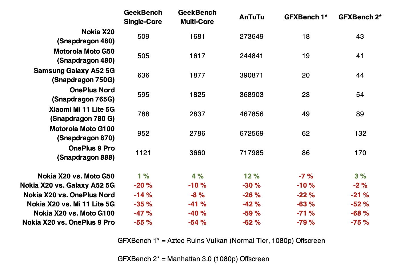 Nokia X20:n suorituskyky on jokseenkin samalla tasolla edullisempaan Moto G50:n kanssa, mutta selkeästi heikompi verrattuna kenties kovimpaan kilpailijaan, Xiaomi Mi 11 Lite 5G:he
