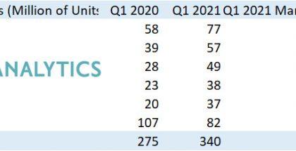 Tutkimusyhtiö Strategy Analyticsin tilasto älypuhelintoimituksista tammi-maaliskuussa 2020 ja 2021.