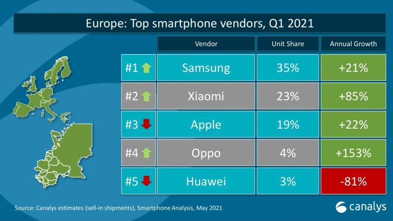 TOP5-älypuhelinvalmistajat toimitusten perusteella Euroopassa tammi-maaliskuussa 2021 tutkimusyhtiö Canalysin mukaan.