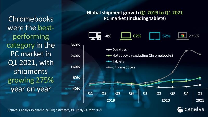 Myös tablettien ja läppärien toimitukset ovat kasvaneet, mutta Chromebookien kasvu on ollut vielä aivan eri tasolla.