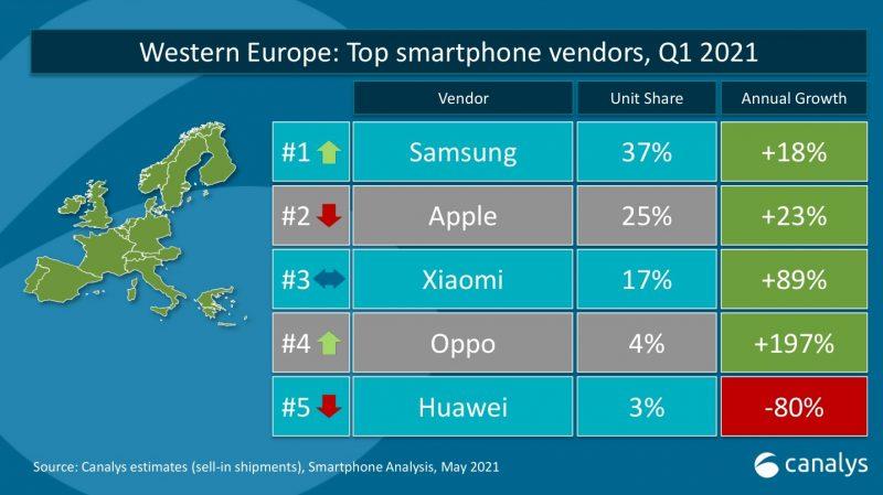 TOP5-älypuhelinvalmistajat toimitusten perusteella Länsi-Euroopassa tammi-maaliskuussa 2021 tutkimusyhtiö Canalysin mukaan.