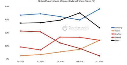 Näin markkinaosuudet älypuhelimissa ovat kehittyneet Suomessa. Kuva: Counterpoint Research.