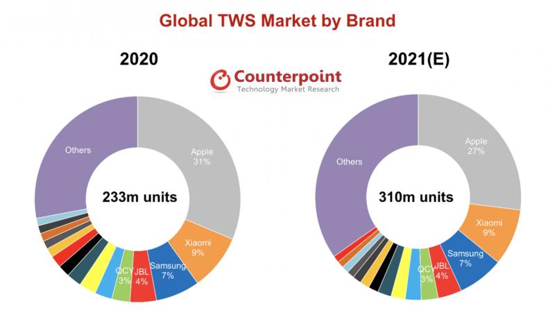Counterpointin tilasto täyslangattomien nappikuulokkeiden toimituksista vuonna 2020 ja ennuste kuluvalle vuodelle.