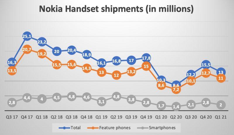 Nokia-puhelinten toimitusten kehitys. Kuva: NokiaMob.