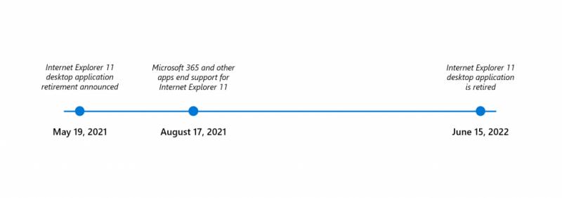 Aikajana Internet Explorer 11:n lopusta.