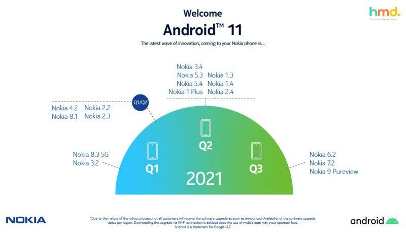 Nokia-älypuhelinten päivitetty Android 11 -päivitysaikataulu.