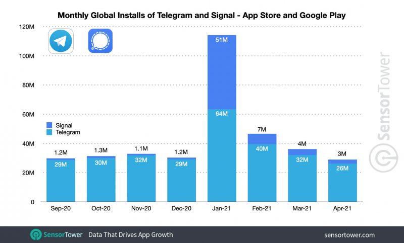 Näin Telegramin ja Signalin lataukset hyppäsivät alkuvuodesta. Kuva: Sensor Tower.