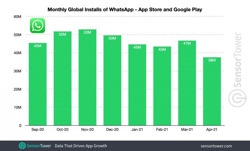 WhatsAppin latauksissa trendi on ollut alaspäin. Kuva: Sensor Tower.