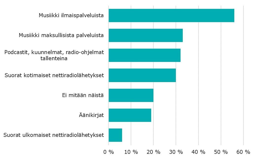 Erilaisten radio- ja kuuntelupalveluiden käyttäminen viimeisen kolmen kuukauden aikana.
