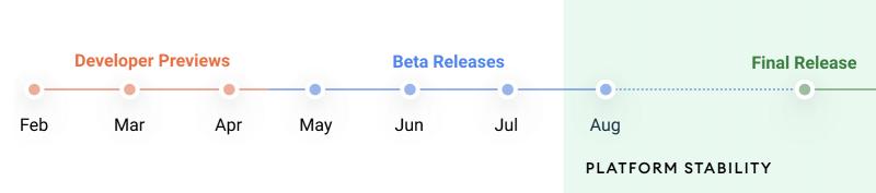 Android 12:n kehitysaikataulu.