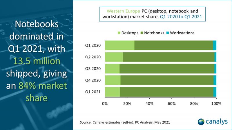 Kannettavat tietokoneet eli läppärit vastasivat alkuvuonna 84 prosentista PC-kokonaistoimituksia Länsi-Euroopassa.