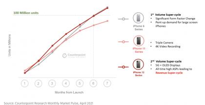 Counterpoint Researchin tilasto iPhone-sukupolvien etenemisestä 100 miljoonan kappaleen myyntiin.