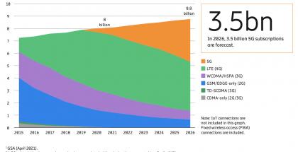 Ericsson ennustaa 5G:n valtaavan nopeasti alaa tulevien vuosien aikana.