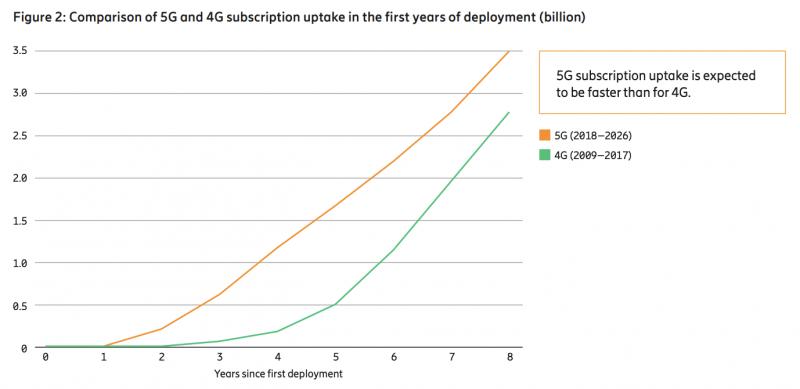 5G kasvaa 4G:tä nopeammin.