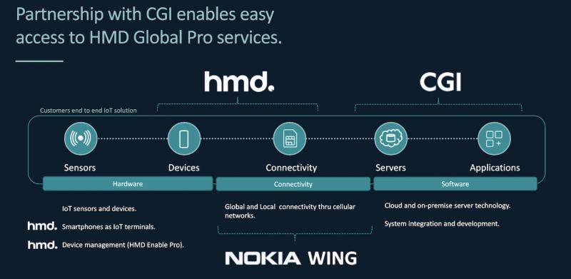HMD Global hakee yritysratkaisuissa kasvua yhteistyöllä Nokia WINGin ja CGI:n kanssa. HMD Global tarjoaa yrityksille niin laitteet, yhteydet kuin hallintapalvelunkin.